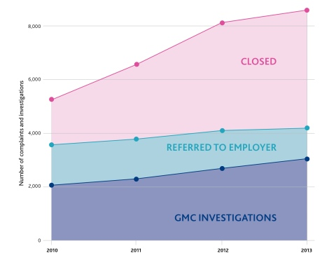 Increase in the number of complaints and investigations 2010-2013