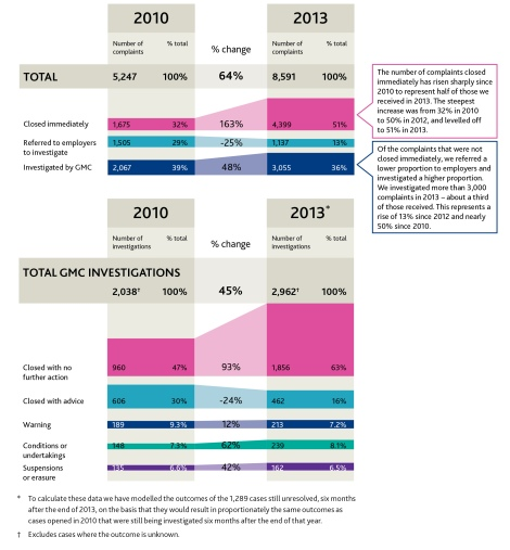 Change in how  the GMC handled complaints received during 2010-2013