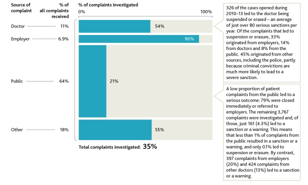 Proportion of complaints that we investigated in 2010–13, by source