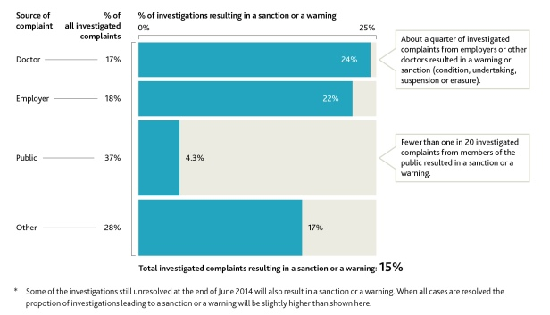 Proportion of investigated complaints that resulted in a sanction or a warning in 2010–13, by source