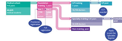 Medical education pathway in UK