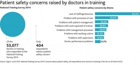 Patient Safety Concerns raised by Doctors in National Training Survey