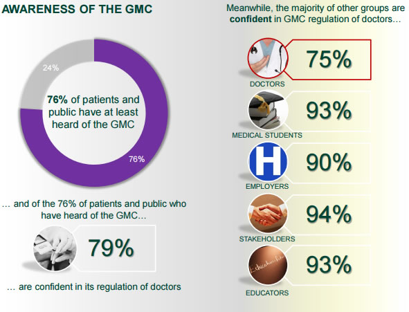 """There does appear to be strong confidence in GMC regulation across most of the groups we engage with."""