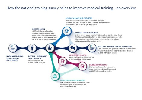 How the National Training Survey helps to improve medical training