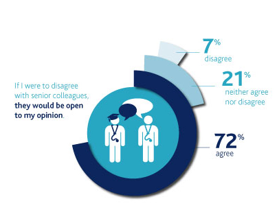 National Training Survey 2015 result senior colleagues listening