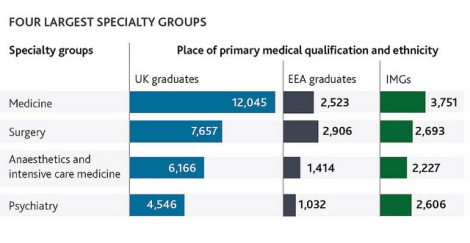 Four largest specialties in 2014 by ethnicity and primary medical qualification.