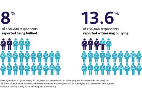 Infographic - National Training Survey 2014 found 8% of doctors in training had been bullied