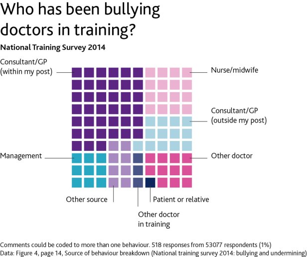 Infographic of who has been bullying doctors in training