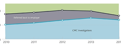 Line chart showing complaints received and investigated by the GMC in 2010-14