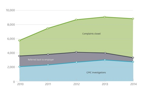 Graph shows complaints received and investigations by the GMC during 2010-14