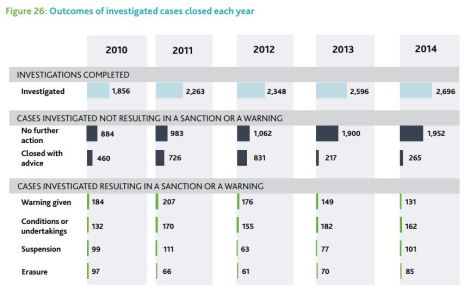 Graph shows outcomes of investigated cases closed during 2010-14