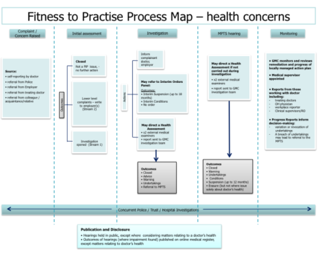 GMC's fitness to practise process map for health concerns, December 2014