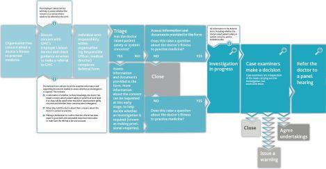 Organisation referral process