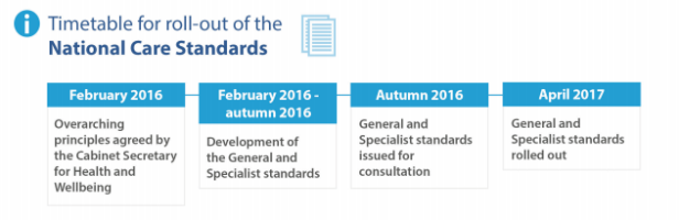 Timetable fort he roll-out of the National Care Standards