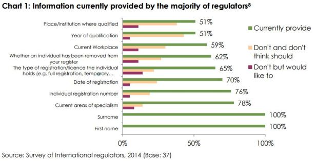 Chart showing information currently provided by the majority of regulators