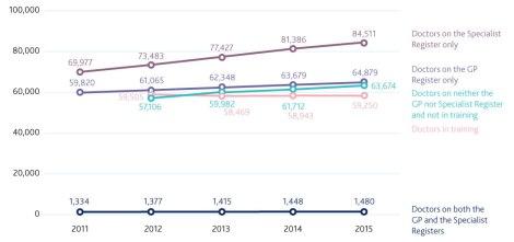 Number of doctors on the medical register 2011-15