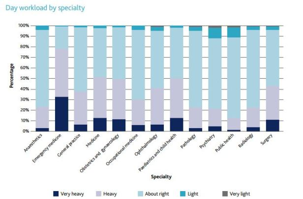 Day workload by specialty, National training survey 2016 key findings report, p. 7